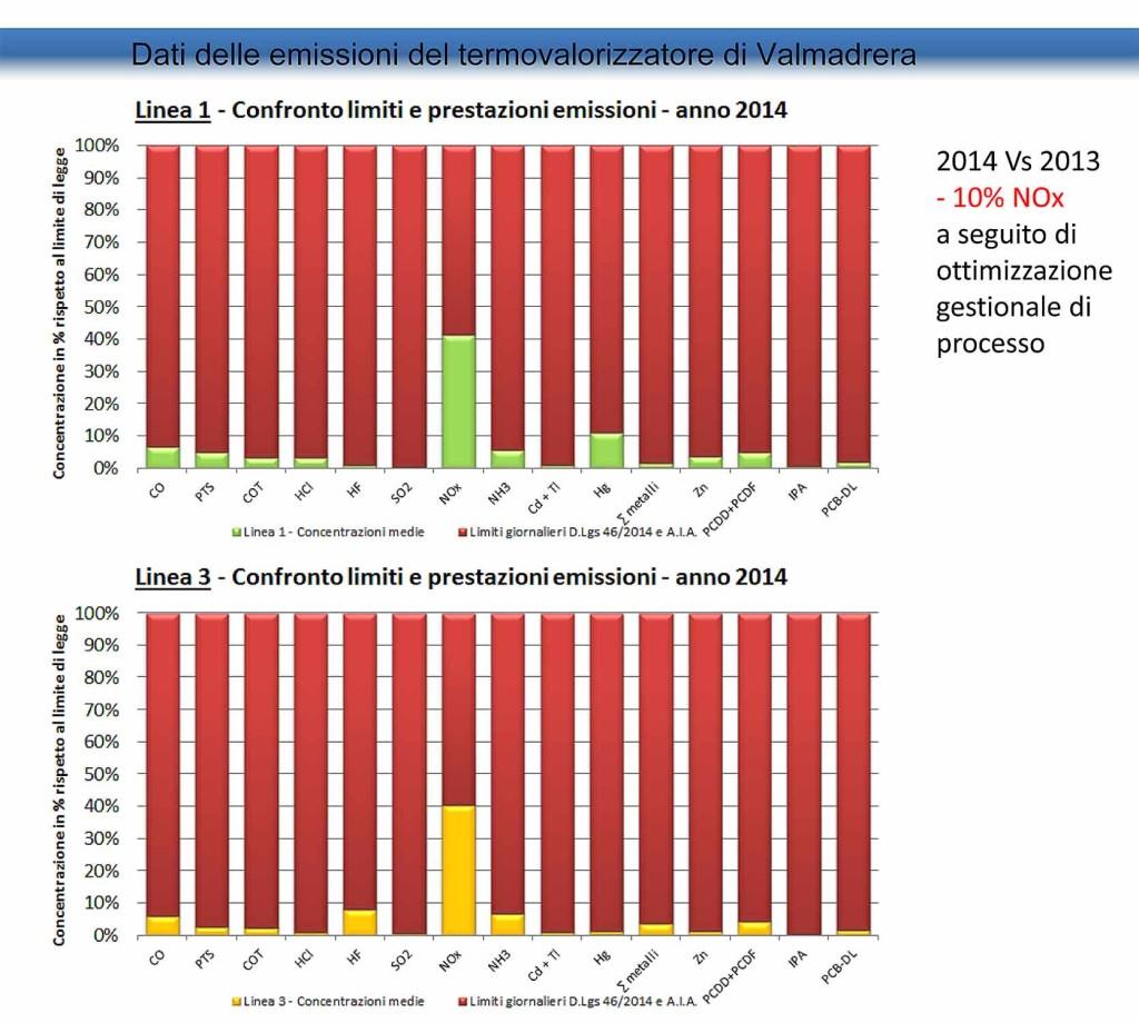 slide-confronto-emissioni-(1)-mod